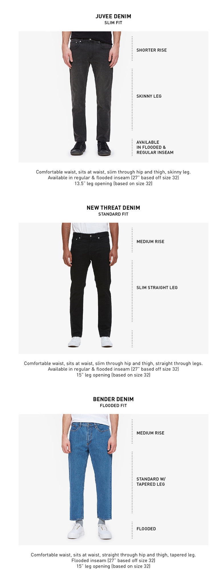 Men Denim Fit Guide