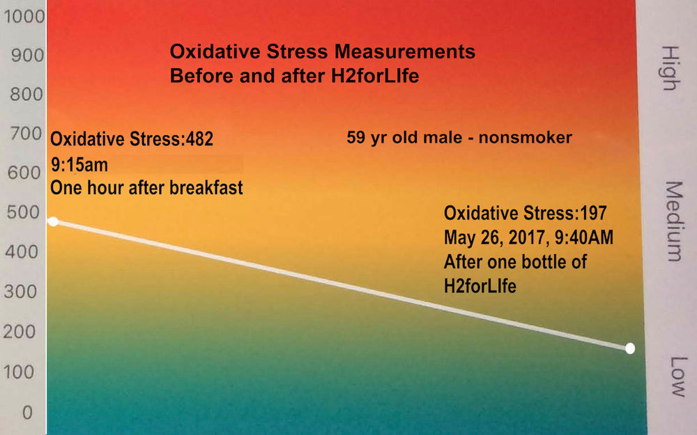 H2forLife: Supporting lower oxidative stress levels during viral infections