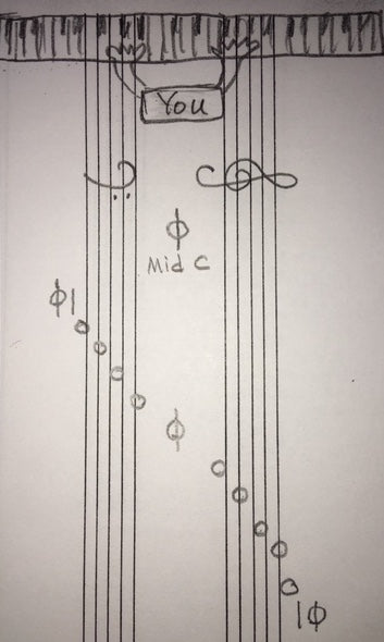 sheet music rotated 90 degree clockwise