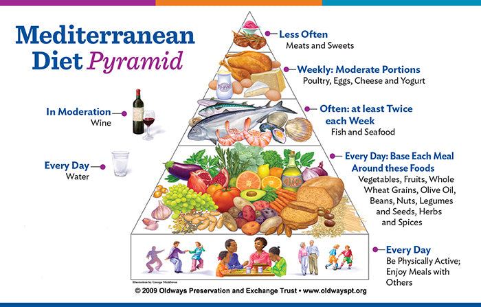 mediterranean diet clinical change