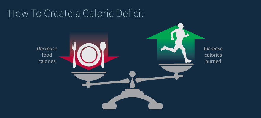 """How To Not Hate Dieting"": how to create a caloric deficit"