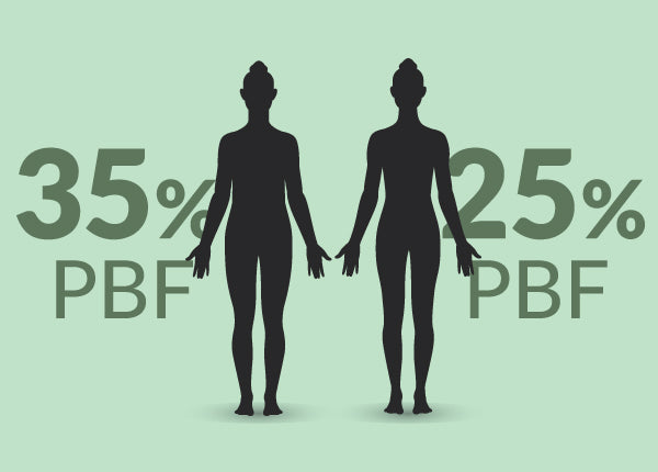 Why You Need to Know Your Body Fat Percentage