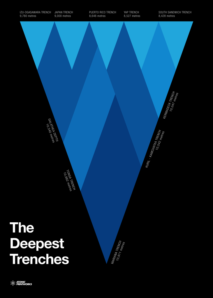 Atomic Printworks Deepest Trenches Poster