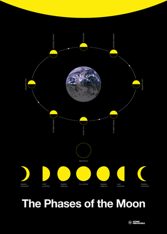 Atomic Printworks Phases of the Moon Poster
