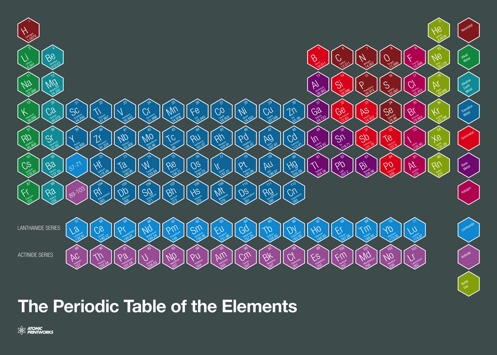 Atomic Printworks The Periodic Table of the Elements