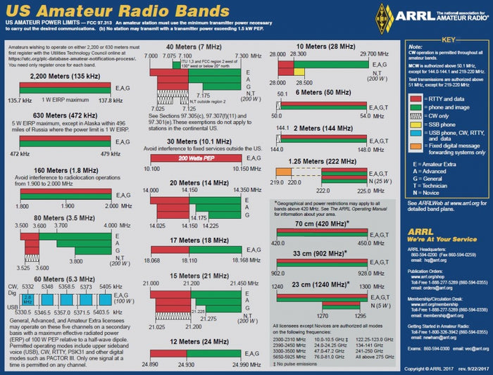 Radio Amateurs in Canada Get New Bandwidth Allocation.