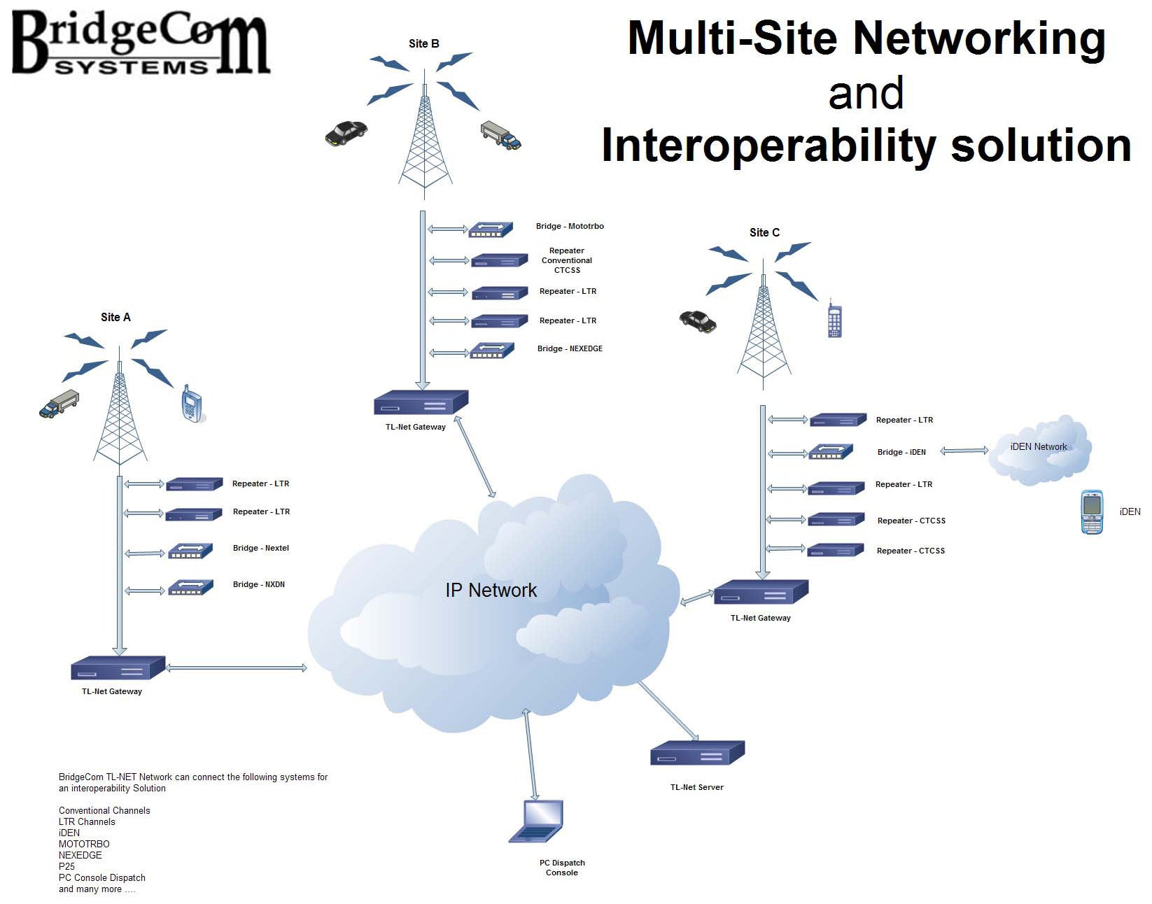 Point to Point   Wide Area Networking     BridgeCom Systems