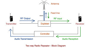 Repeater Basics: What is a 2-way radio repeater and how is