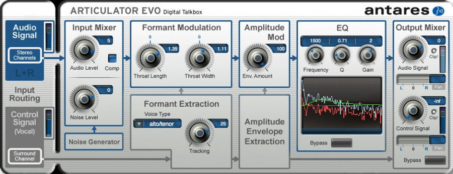 Articulator Evo Digital Talk Box Plug-In
