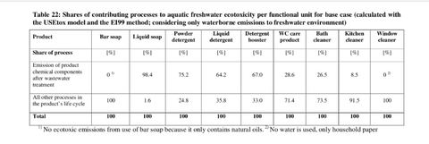 Table Showing Natural Bar Soaps Emit Zero Toxins Into Water From Use