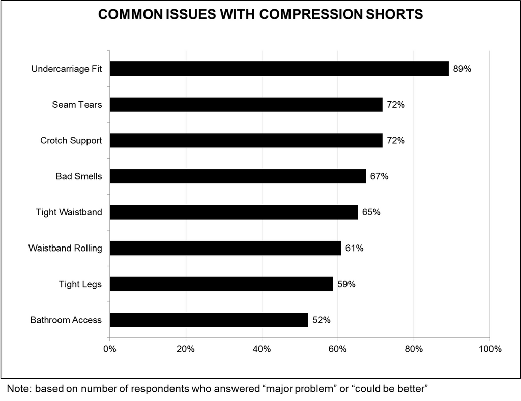 Problems with Compressions