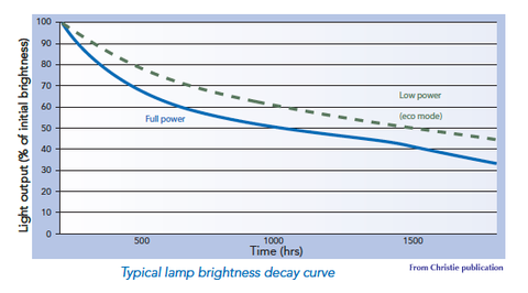 The Figure Above Shows A Typical Projector Lamp Brightness Decay Curve.  Note That After 500 Hours The Lamp Will Only Be Producing 65% Of The  Original ...