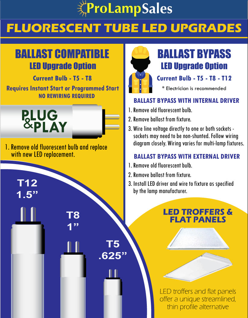 Fluorescent to LED Tube Upgrades Infographic