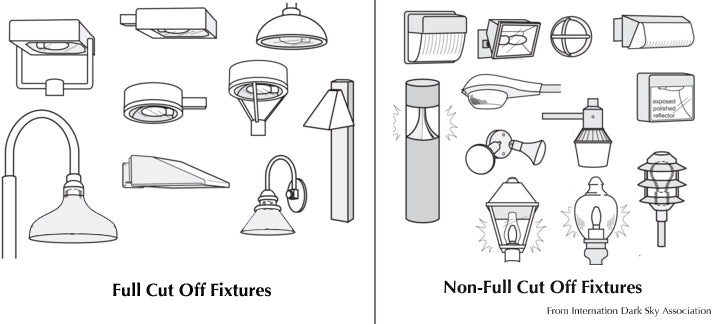Night Sky Fixture Types