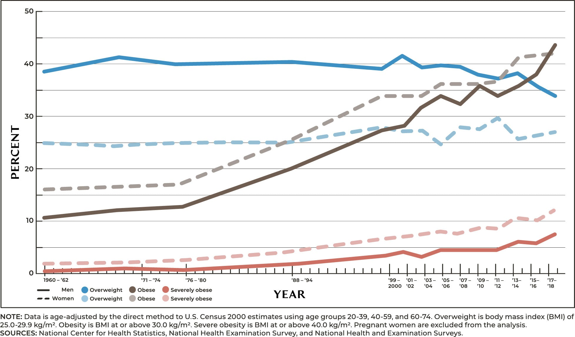 From the late 70's to 2018, percentage of obese adults in the US showing a rise in over 40% for both men and women