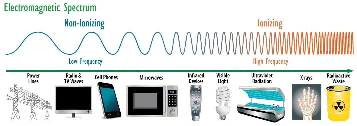 What is EMF exposure, and how non-ionizing vs ionizing devices effect your health | BodyHealth.com