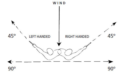 Boomerang Throwing Zones