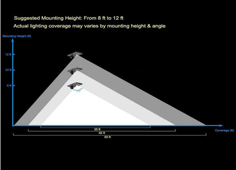 10W Mounting Heights