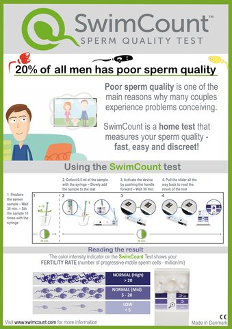Did you know that 20% of all men has poor sperm quality?