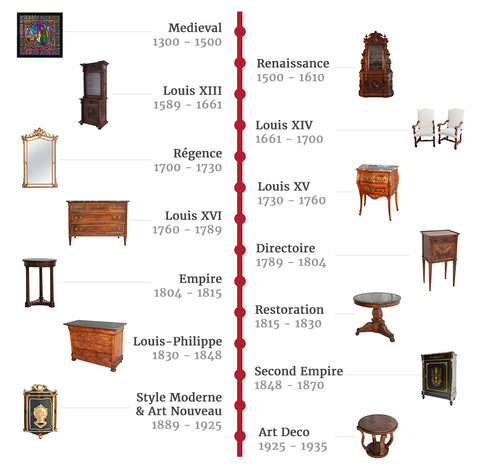 French Antique Periods Timeline