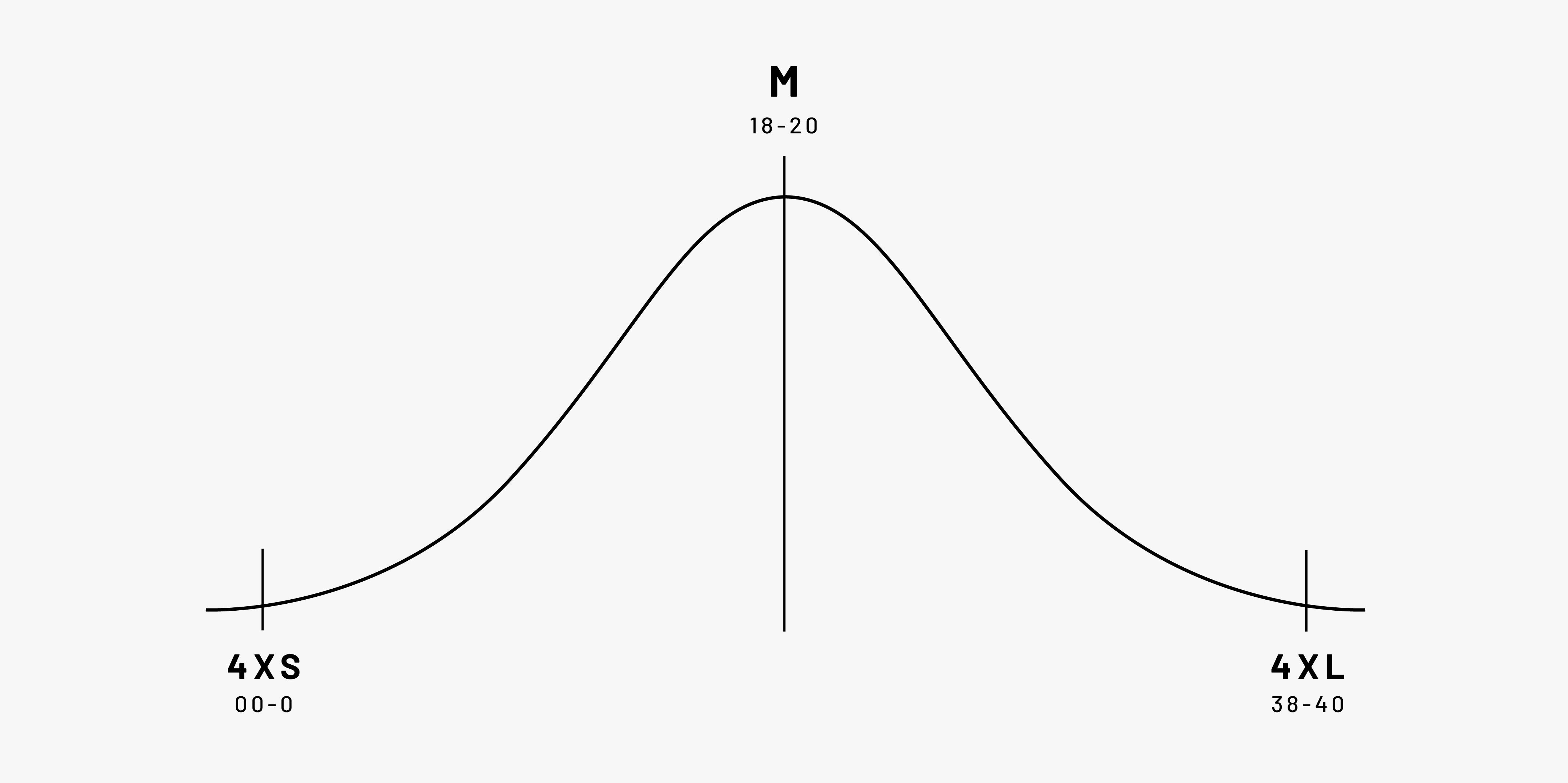 Sizing Bell Curve