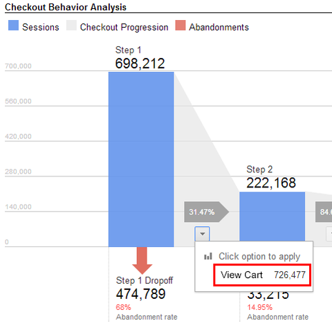 Google Analytics for Ecommerce