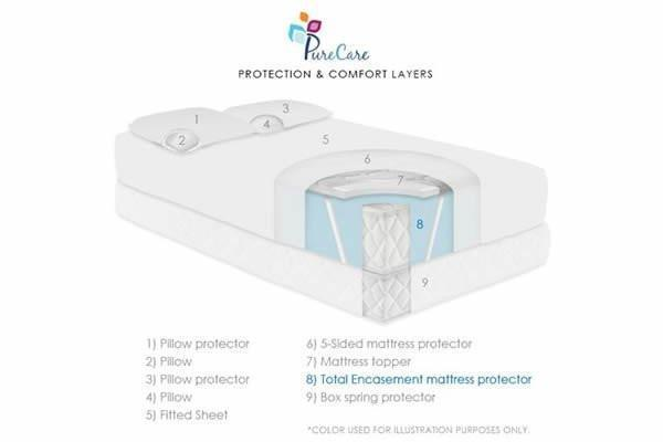 PureCare Bed Bug 6-Sided Mattress Protector
