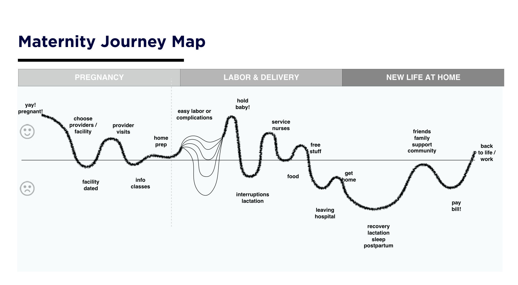How Design Can Make Healthcare More - IDEO U on story map, making a career map, career road map, work experience map, employment experience map, client experience map, user experience map, user journeys sample, strategy map, wisconsin county map,