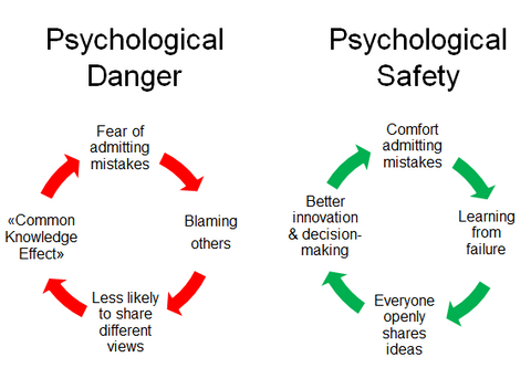 To Promote Psychological Safety Leaders Can Be Vulnerable And Role Model What Trust Looks Like In A Team
