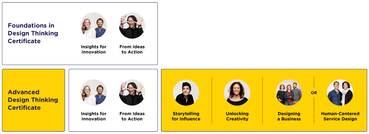 Deepen Your Design Thinking Skills