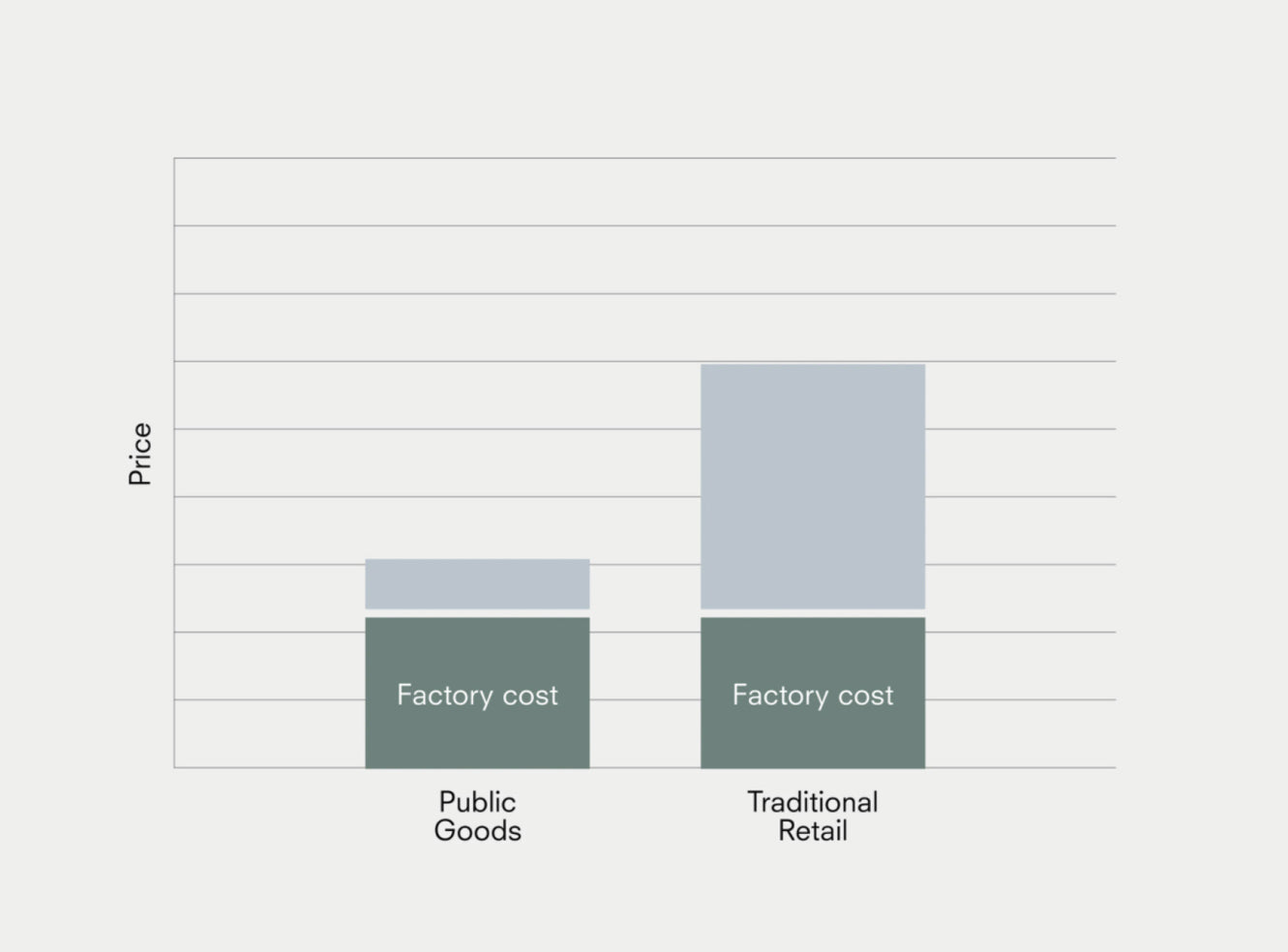 Price graph showing Public Goods more favorable than traditional retails.