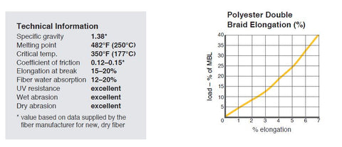 Ravenox Polyester Double Braid Rope Elongation Chart