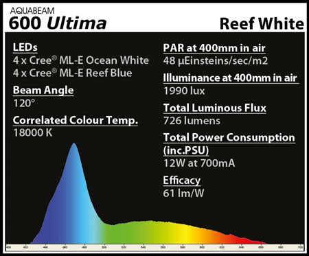 AquaRay_AQUABEAM-600_Spectrum-Reef-White