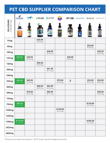 CBD Oil Suppliers Comparison Chart