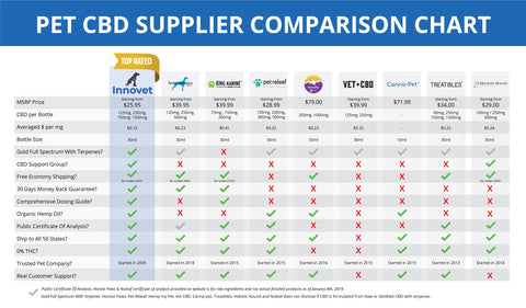 Pet CBD Comparison Chart