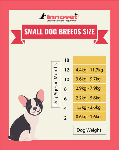 Puppy Growth Chart by Month & Breed Size with FAQ - All You Need to