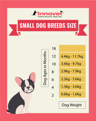 Puppy Growth Chart By Month Breed Size Innovet Pet