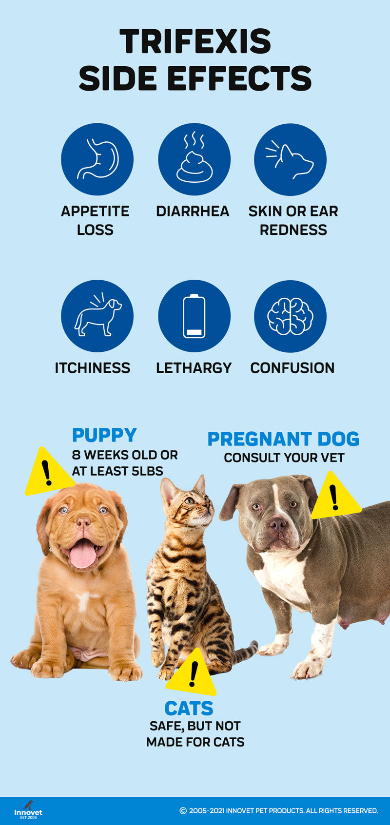 Side Effects of Trifexis for Dogs and Cats
