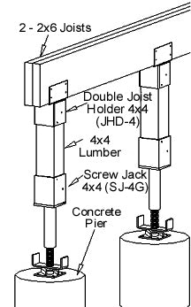 Ellis Manufacturing Co. Double Joist Holder JHD-4, in use