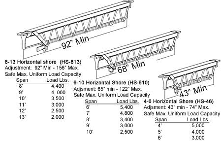Horizontal Shore / Adjustable Beam / Spanall | Ellis Manufacturing Co HS-46, HS-610, HS-813 Specs