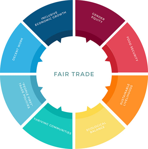 International Fair Trade Charter graphic