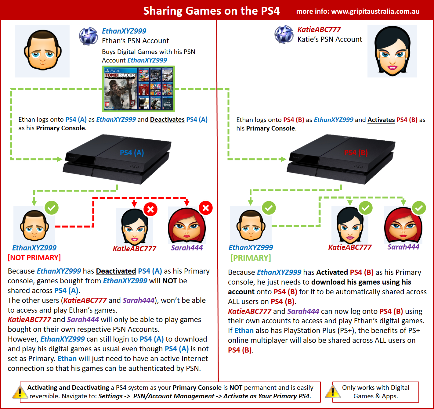 How to gameshare on a PS4 with Share Play - Business Insider