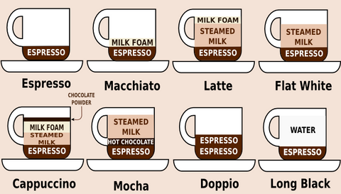Coffee drink types