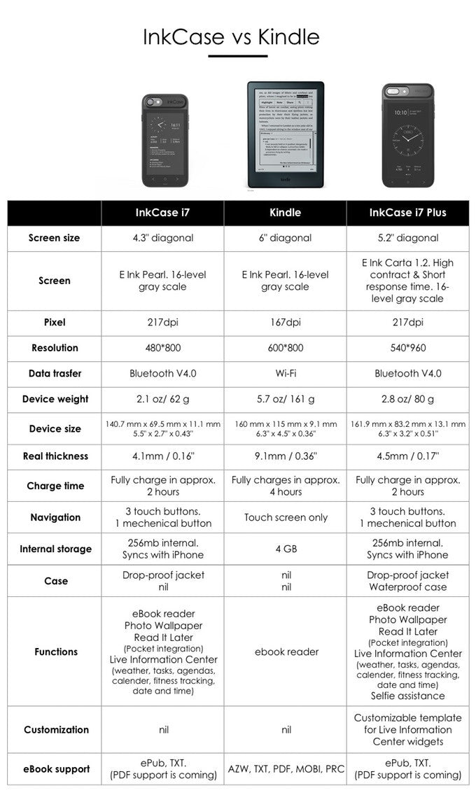 technical specifications for the inkcase i7, inkcase i7 plus and kindle