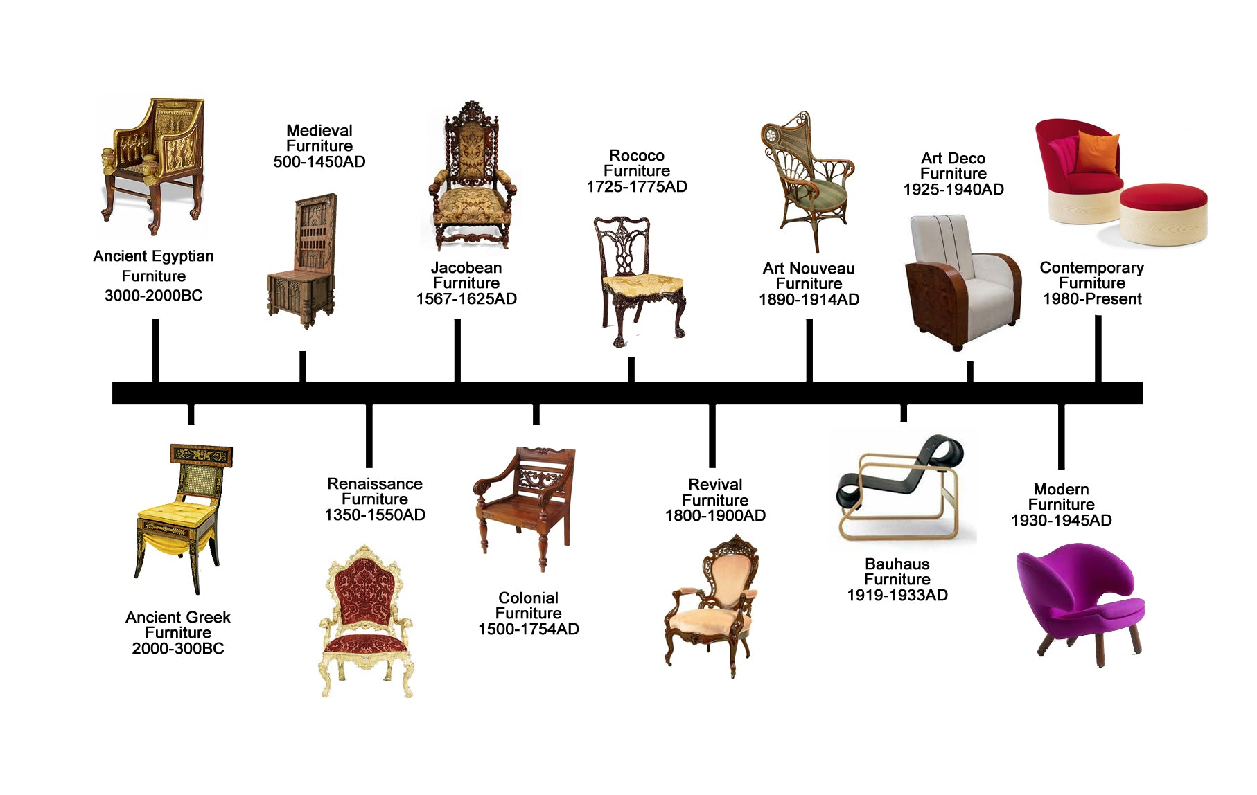 FURNITURE DESIGN HISTORY