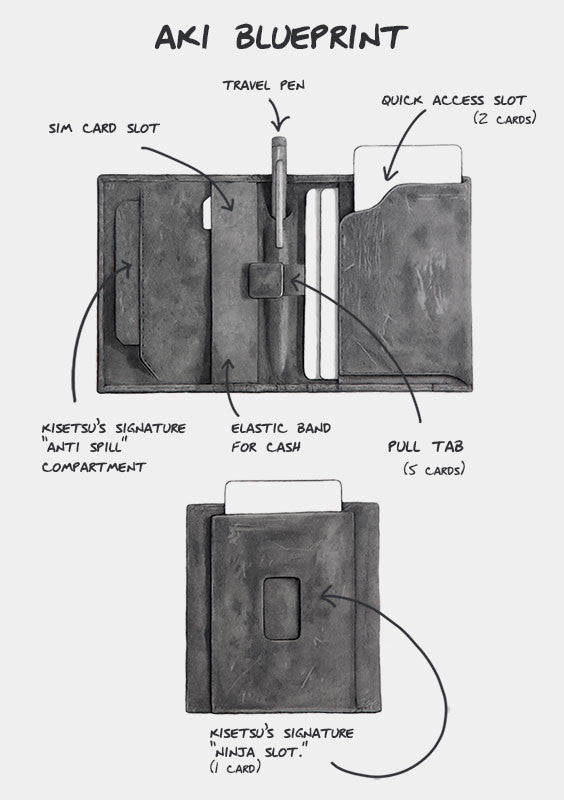 Blueprint of Aki wallet explaining the functions of the leather wallet