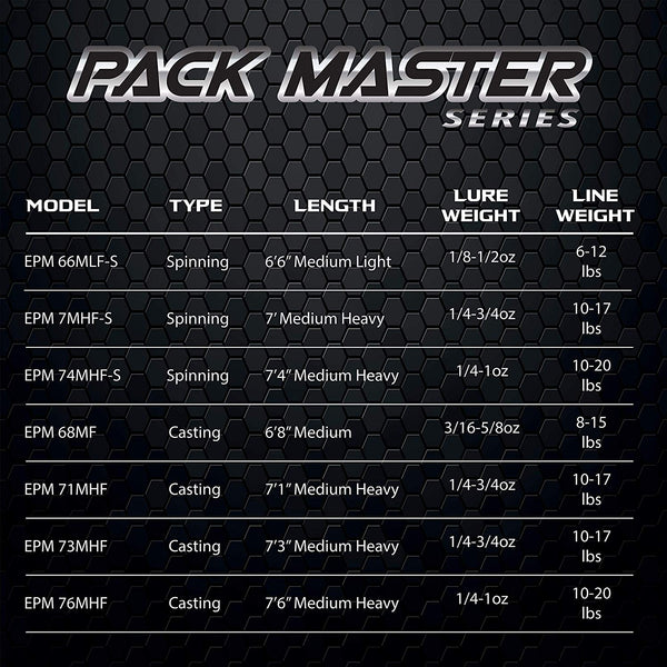 Pack Master Series - Spinning