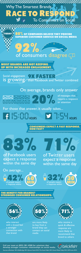 Social media advertising infographic