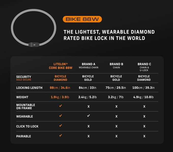 Litelok Core Specifications compared to other bike locks on the market