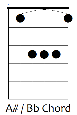 Old Fashioned Bb Chord Guitar Frieze - Chord Sites - creation ...